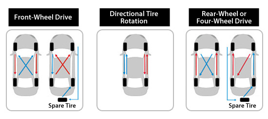 Tire Rotation Schematic
