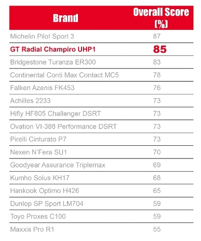 GT Radial Champiro UHP1 Receives Top Recommendation by CHOICE in 2015